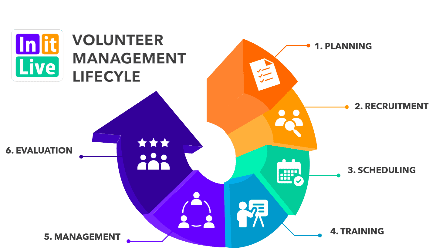 Volunteer Management Process LifeCycle