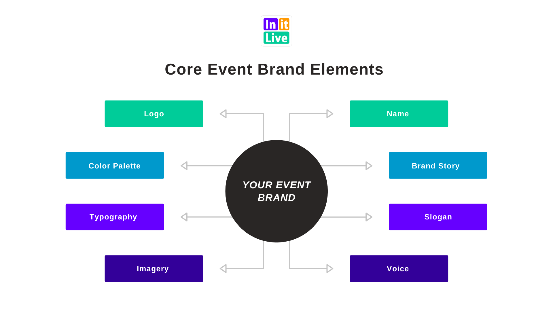 Core event branding elements for sucess