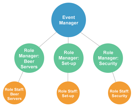 role-managers